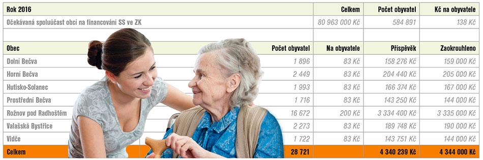 Příspěvky obcí mikroregionu na sociální oblast pro rok 2016. Zpracoval: MěÚ Rožnov